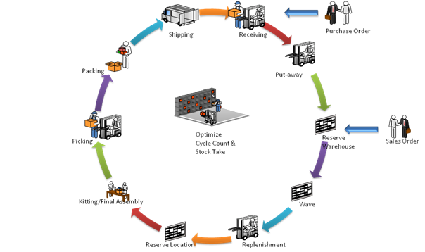 model for warehouse product allocation and