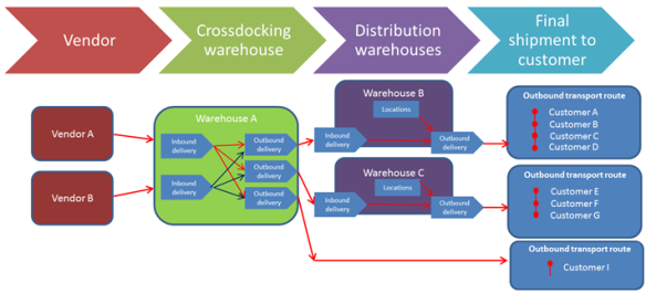 Cross Docking Three Kurt Hatlevik Dynamics 365 Blog