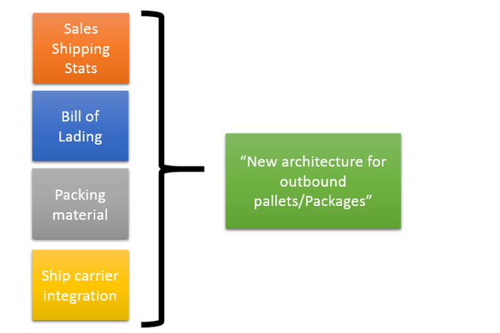 Dynamics Ax 2012 Architecture For Carton Packages And Pallets