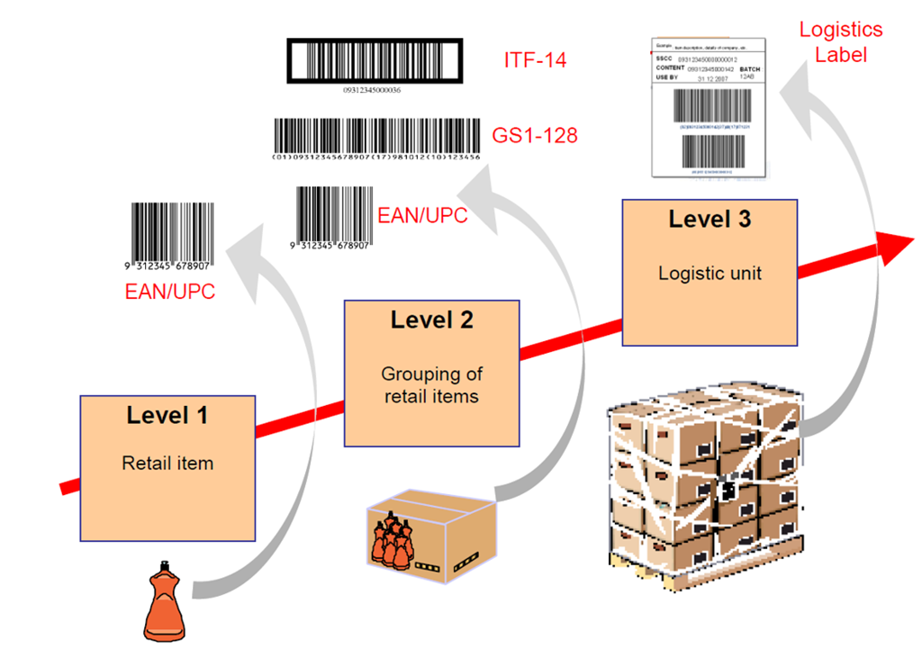 Shipping container labeling guide microsoft dynamics ax community the importance of logistic pallet labels pronofoot35fo Image collections