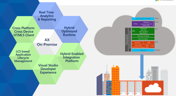 New Dynamics AX On premise = Azure Stack