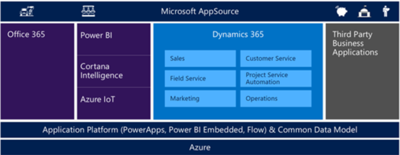 Dynamics 365, PowerApps, Flow and Common Data Model