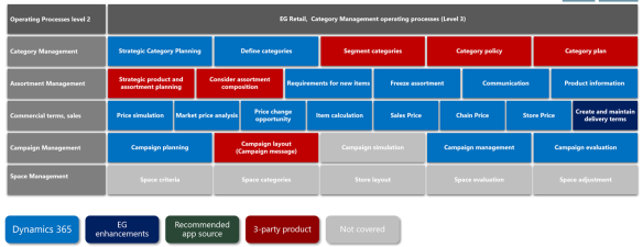 retail process modeling divide and conquer microsoft