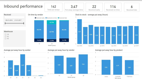 Warehouse Performance Power BI pack