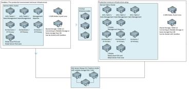 Dynamics 365 for Finance and Operations On-Prem – Kurt