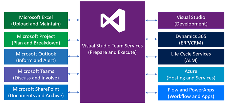 A Practical Guide for Dynamics 365 Iterative Implementation