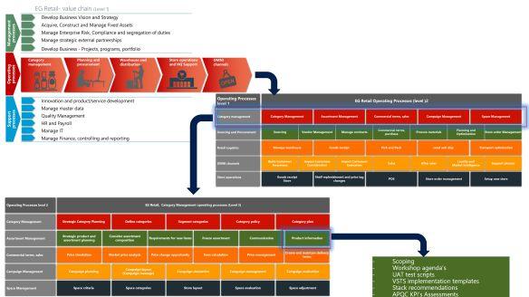 ProcessModels