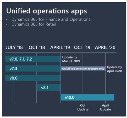 Microsoft Business Applications 峰会和Dynamics 365 V10