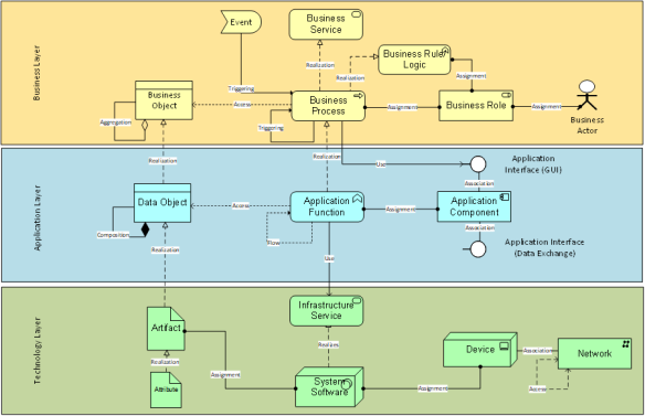 Retail Enterprise Architecture Mapping Using Archimate And