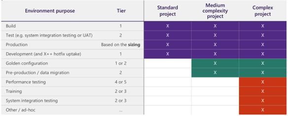 Dynamics 365 F&O  - 在沙箱中选择正确的层 / Dynamics 365 F&O – Selecting the correct Tier level on your sandboxes
