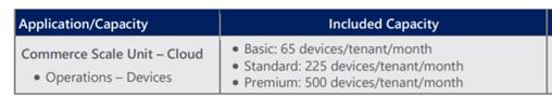 购买 Commerce Scale Unit's,并获得包含的设备许可证 / Buy Commerce Scale Unit's, and get Device licenses included